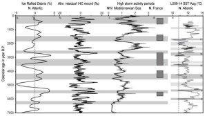 New paper shows global warming decreases storm activity Fullscreen%2Bcapture%2B7302011%2B62747%2BPM